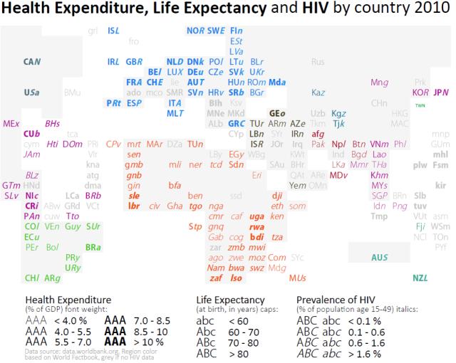 HealthExpenditure, LifeExpectancy, PrevalenceOfHIV