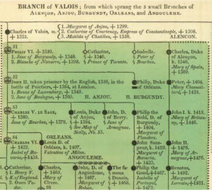 Lavoisne's genealogical tree from 1820.
