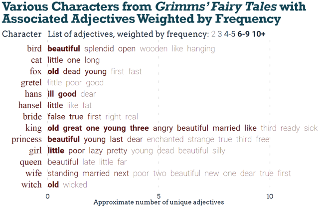 Font weight indicates the frequency of adjectives associated with characters from Grimms Fairy Tales. Kings are old, princesses are beautiful and girls are little.