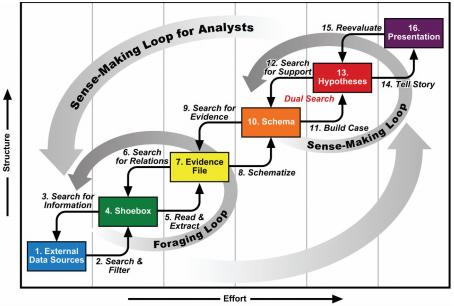 Sensemaking Loop (from Card and Pirolli)