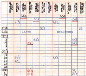 Livermore strips down charts to a simple table recording only the local minimums and maximums, using different colored text and different colored underlines.