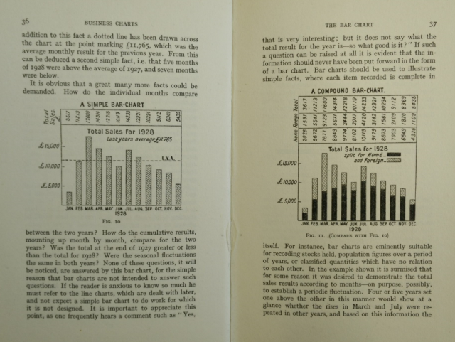 1930 book explaining charts. Text is pushed to the periphery of the chart. (T.G. Rose, Business Charts, 1930)