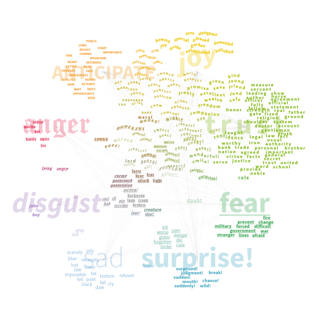 Top 250 words associated with one or more emotions.