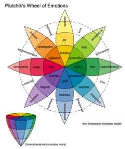 Plutchik's Wheel Of Emotions.