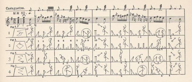 Dance_Notation_ViaWikipedia