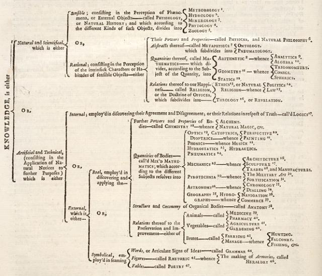 ChambersCyclopedia.PNG
