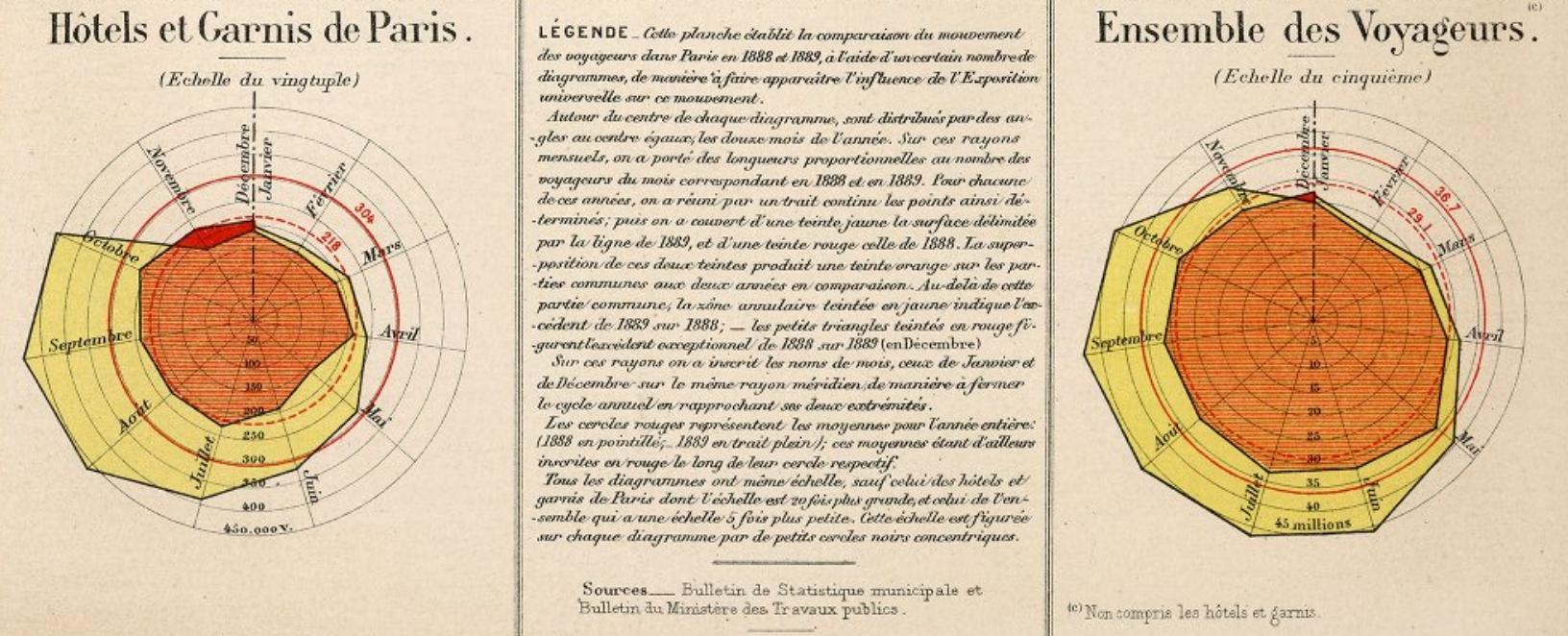 AlbumStatistiqueGraphique-MouvementDesVoyageursPourExpositionUniverselleDe1889