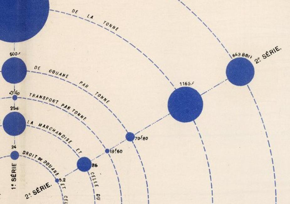 AlbumStatistiqueGraphique-PrixDuTransport1881