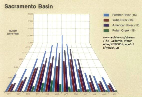 3D_Tilted_Bar_Chart_California_Water_Atlas.jpg