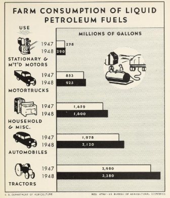 Isotype_Agricultural_Outlook_Charts_1950_Fuel_p25..PNG