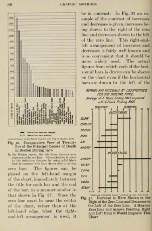 Brinton 1919: Grids, axes, lots of text.