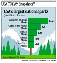 Isotype_USA_Today_Snapshot_Chart_Parks.PNG
