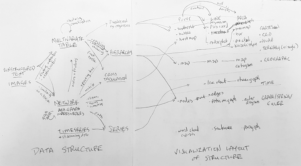 Visualization_Pathways_Data_Structures_and_Layout_sketch.png