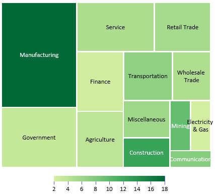 Walter_Weld__How_to_chart_data_as_a_treemap