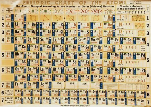 Periodic_Table_Hubbard_Meggers_1963_Smithsonian